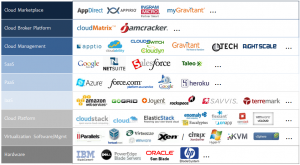 Cloud Tech Spectrum & Vendors