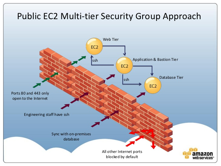 Migrating EC2 Security Group from one VPC to another – The