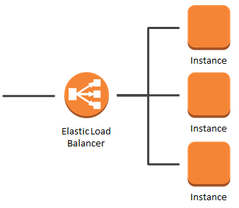 Find EC2 Instances behind an Application Load Balancer with AWS CLI